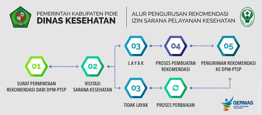 Alur Rekomendasi Izin Sarana Pelayanan Dinkes Pidie. (Grafis Design by Insertapps.com)